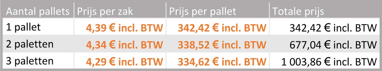 chase-prix-nl